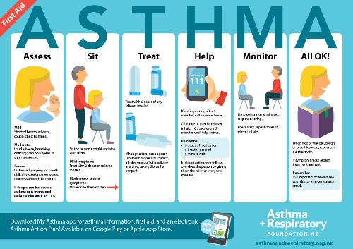 Asthma First Aid Poster - Print ready file-684